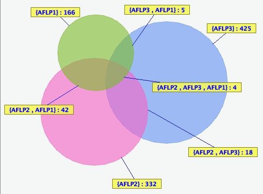 AFLP Venn diagram